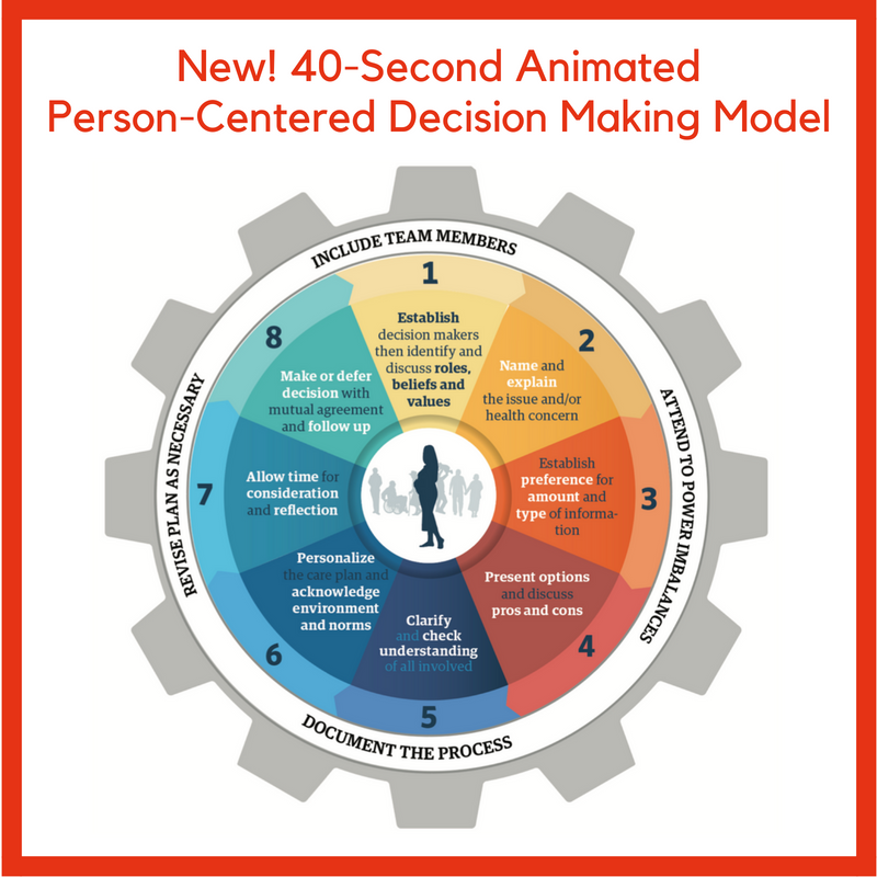 New! 40-Second AnimatedShared Decision Making Model(1)